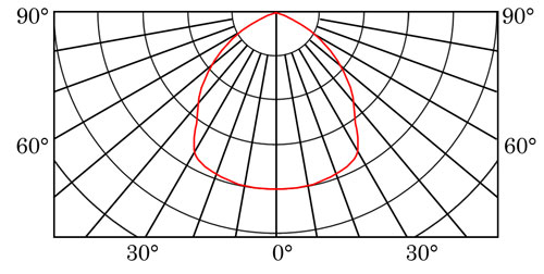SO DX002A curve