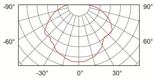 SO0361 2 22 curve