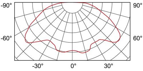SO0369 2 curve
