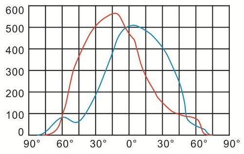 SO0550 3 curve