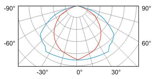 SO06 506 curve